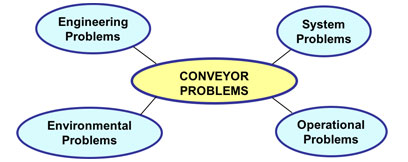 Transfer Chute Conveyor Troubleshooting
